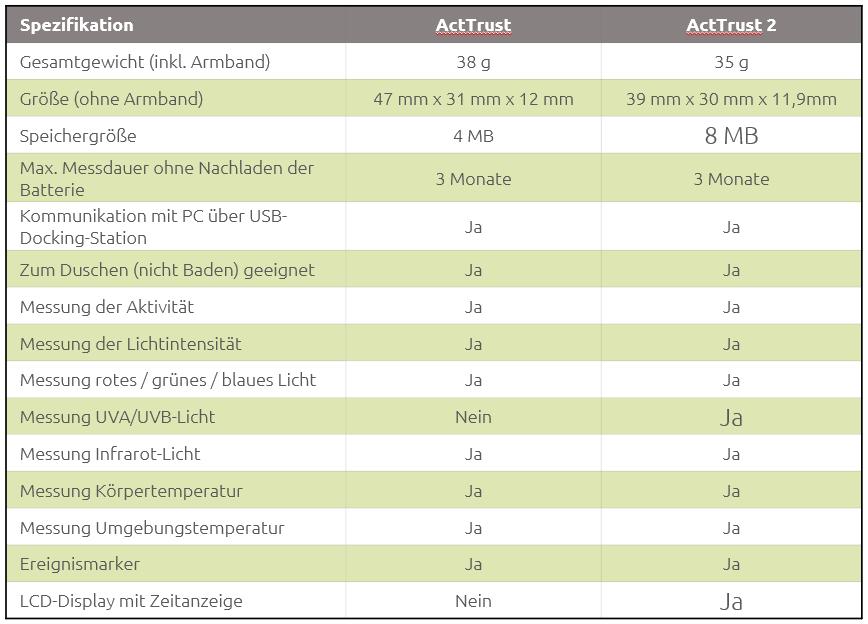 Produkte_ActTrust_Spezifikation