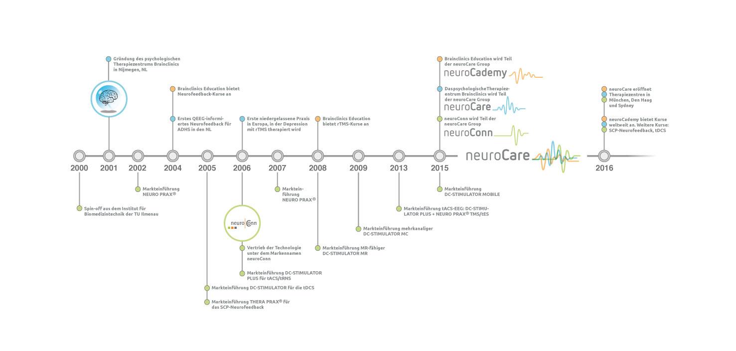 neuroCare Group Geschichte
